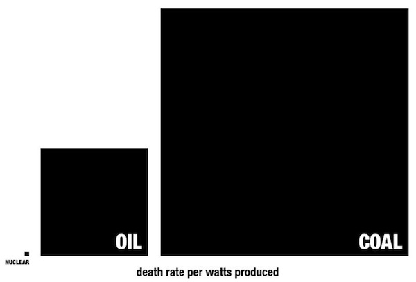 Death rate from nuclear vs oil vs coal