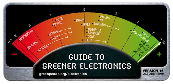 Greenpeace Guide to Greener Electronic