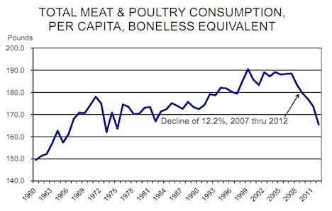 US meat consumption