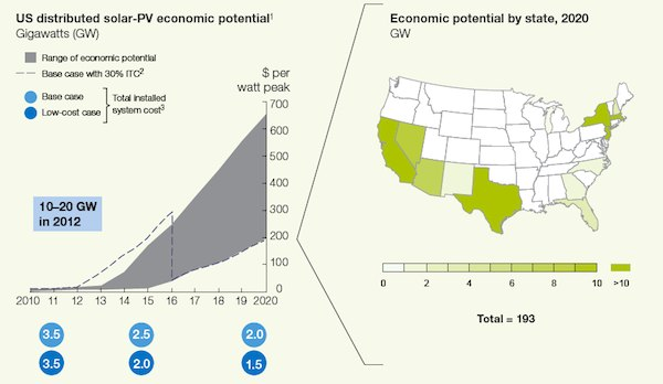 U.S. distributed solar pv economic potential