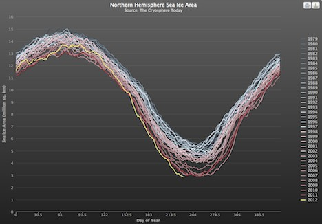 Annual Arctic sea ice area – 2012