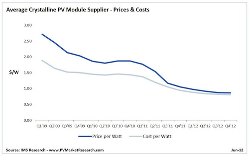 Solar PV prices and costs