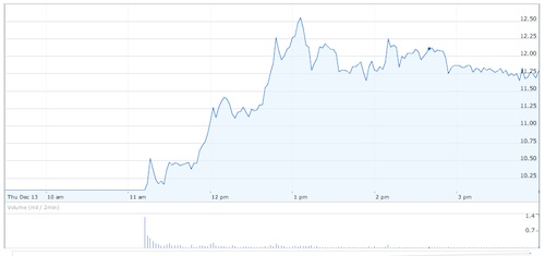 SolarCity share price – day one
