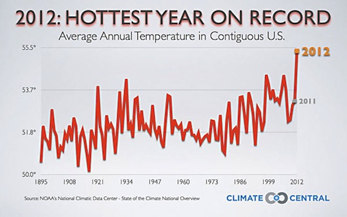 Hottest year on record in US