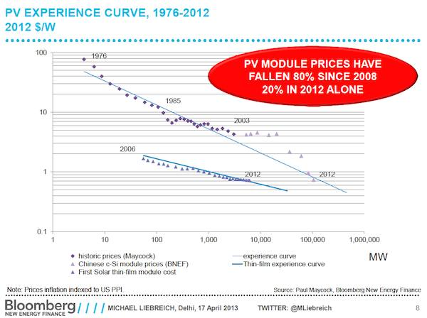 Solar module prices graph