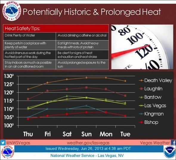 Potentially Historic Heat Wave Graphic