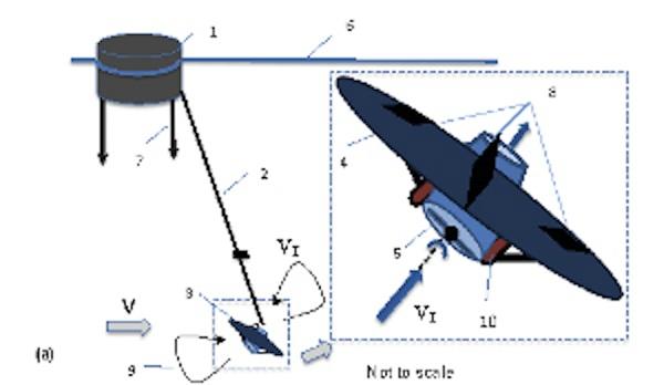 Underwater kites - renewable energy