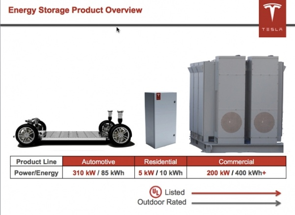Tesla energy storage products