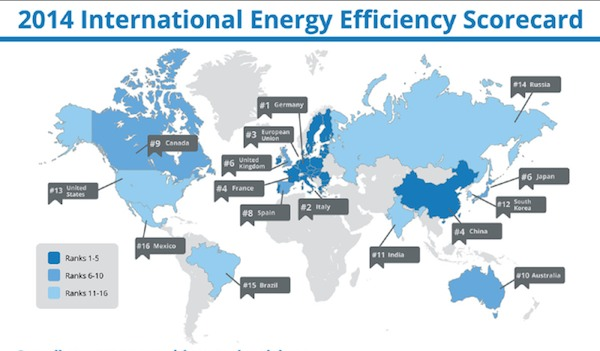 International energy efficiency scorecard