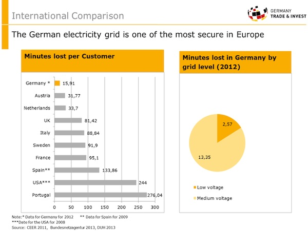 Germany electricity reliability
