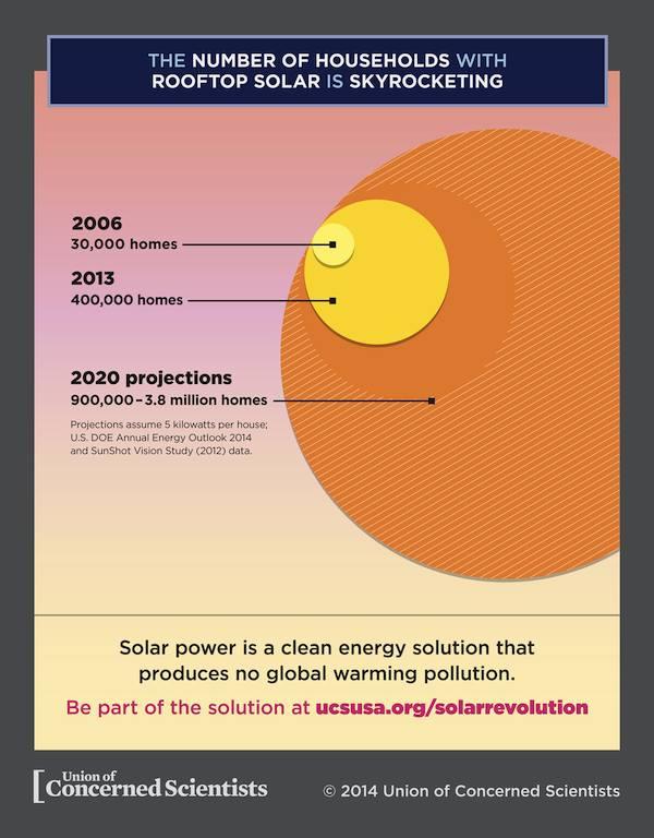 UCS-Solar-power-7-22-14