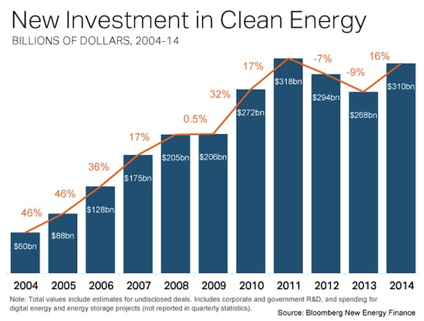 New clean energy investment 2004-2014