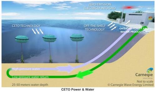 Carnegie wave energy plant, Western Australia