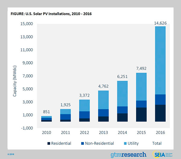 SEIA US solar growth 2016